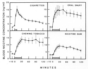 Blood_nicotine_graph