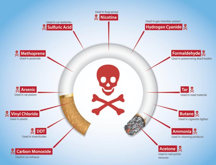 chemicalsincigarettes